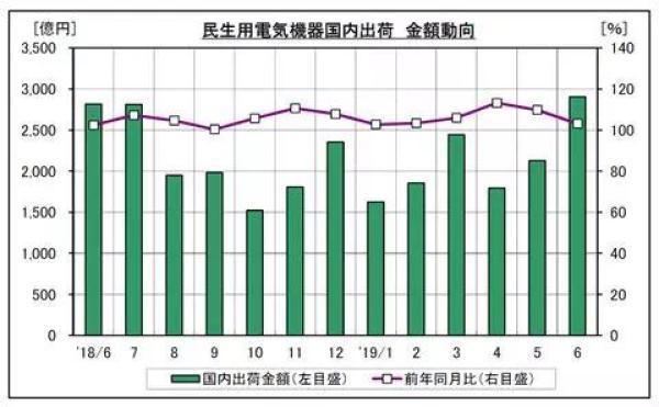 1-5月日本智能马桶产值21亿元,出货100多万台